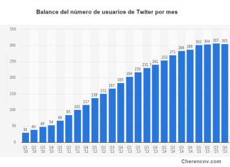 twitter pierde usuarios