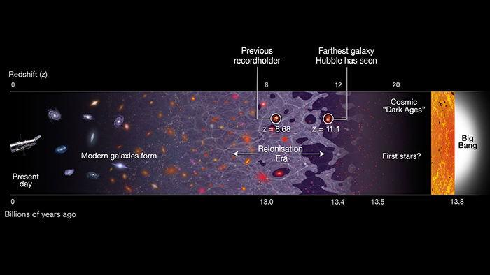 GN-z11 galaxia mas lejana