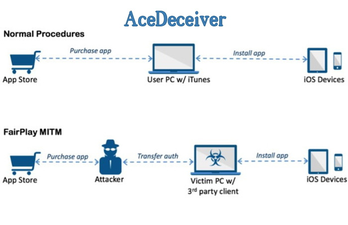 ACEDECEIVER virus