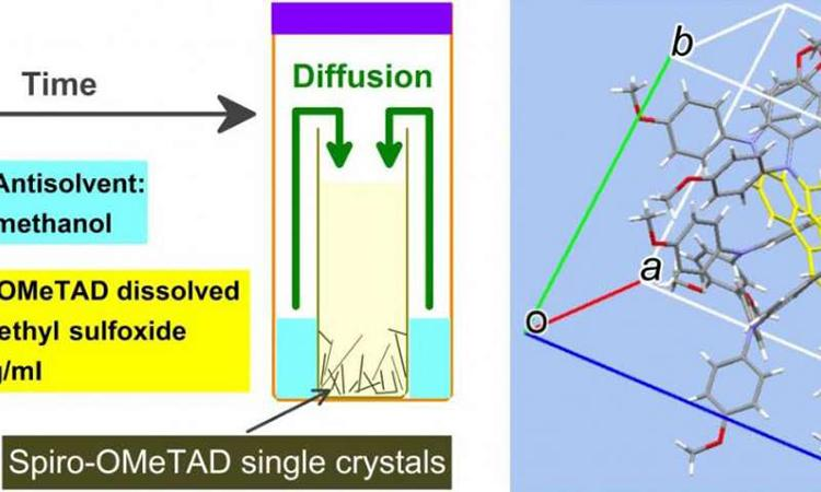 Misterio de las células solares resuelto