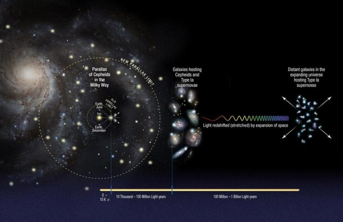El Hubble descubre que el Universo podría expandirse más rápido de lo esperado